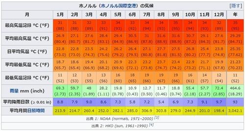 ホノルル気候.jpg